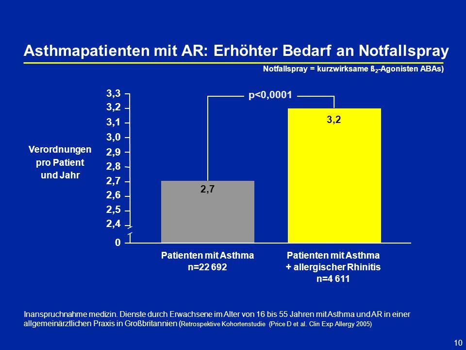 10 Asthmapatienten mit AR: Erhöhter Bedarf an Notfallspray Inanspruchnahme medizin. Dienste durch Erwachsene im Alter von 16 bis 55 Jahren mit Asthma