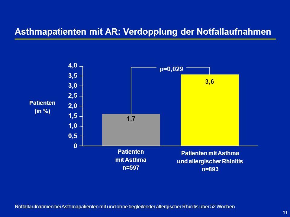 11 Asthmapatienten mit AR: Verdopplung der Notfallaufnahmen Notfallaufnahmen bei Asthmapatienten mit und ohne begleitender allergischer Rhinitis über 52 Wochen Patienten (in %) Patienten mit Asthma und allergischer Rhinitis n=893 Patienten mit Asthma n=597 4,0 3,5 3,0 2,5 2,0 1,5 1,0 0,5 0 p=0,029 1,7 3,6