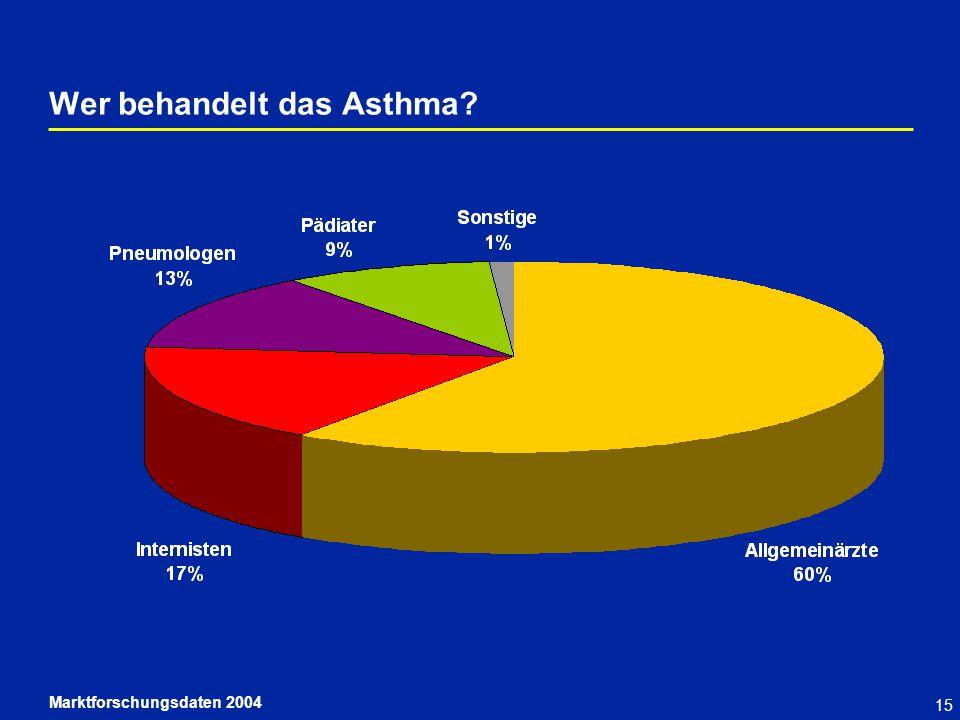 15 Wer behandelt das Asthma? Marktforschungsdaten 2004