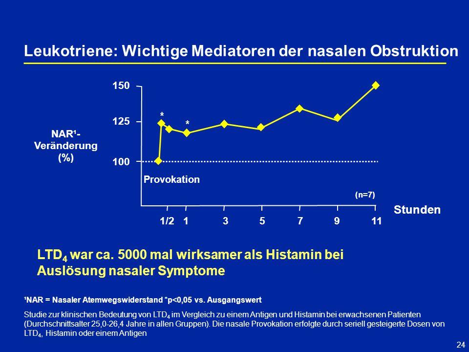 24 Leukotriene: Wichtige Mediatoren der nasalen Obstruktion Studie zur klinischen Bedeutung von LTD 4 im Vergleich zu einem Antigen und Histamin bei erwachsenen Patienten (Durchschnittsalter 25,0-26,4 Jahre in allen Gruppen).