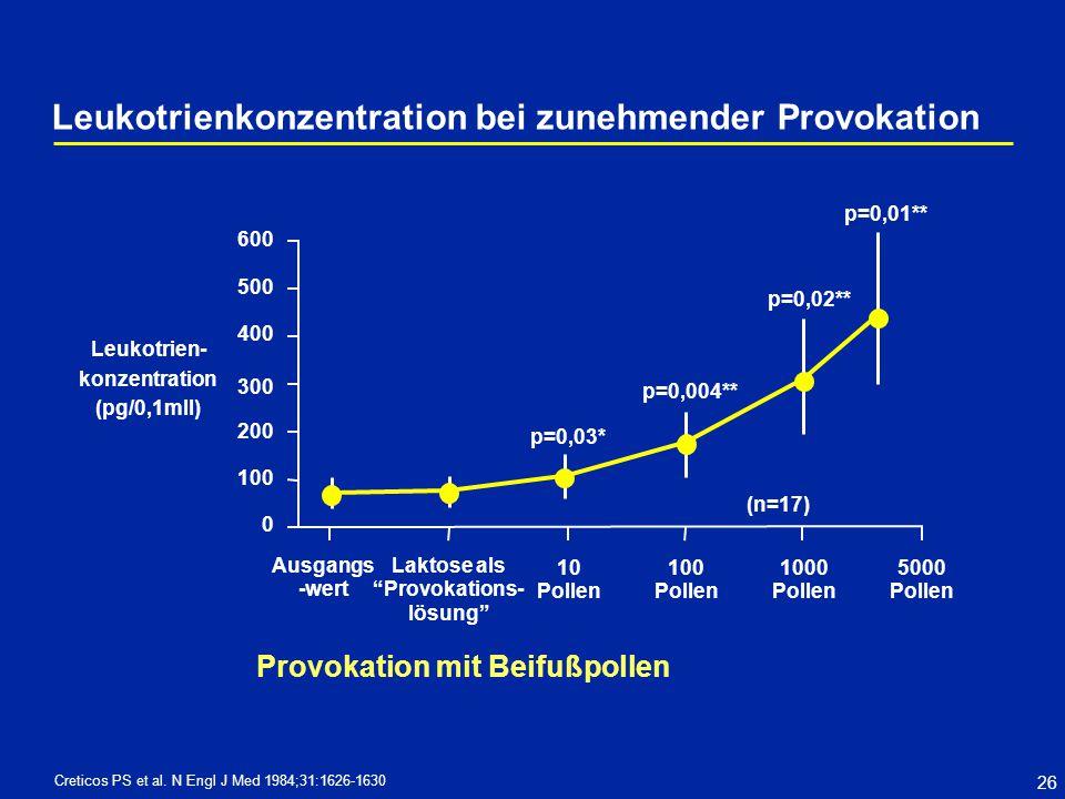 26 Creticos PS et al. N Engl J Med 1984;31:1626-1630 p=0,01** 600 500 400 300 200 100 0 Leukotrien- konzentration (pg/0,1mll) Ausgangs -wert 10 Pollen