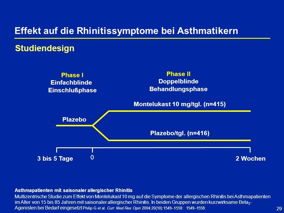 29 Effekt auf die Rhinitissymptome bei Asthmatikern Asthmapatienten mit saisonaler allergischer Rhinitis Multizentrische Studie zum Effekt von Montelukast 10 mg auf die Symptome der allergischen Rhinitis bei Asthmapatienten im Alter von 15 bis 85 Jahren mit saisonaler allergischer Rhinitis.