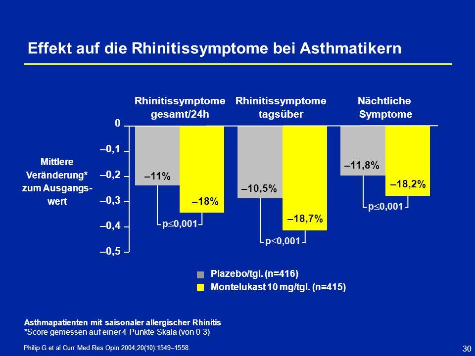 30 Philip G et al Curr Med Res Opin 2004;20(10):1549–1558. 0 –0,1 –0,2 –0,3 –0,4 –0,5 Mittlere Veränderung* zum Ausgangs- wert –11% Rhinitissymptome g