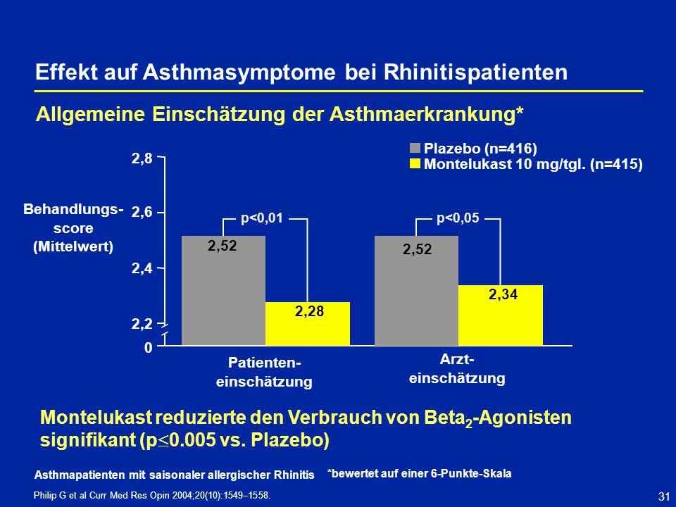 31 Montelukast reduzierte den Verbrauch von Beta 2 -Agonisten signifikant (p 0.005 vs. Plazebo) 2,8 2,6 2,4 2,2 0 Behandlungs- score (Mittelwert) Arzt