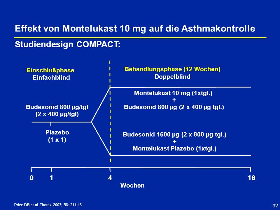 32 Wochen Montelukast 10 mg (1xtgl.) + Budesonid 800 µg (2 x 400 µg tgl.) Budesonid 1600 µg (2 x 800 µg tgl.) + Montelukast Plazebo (1xtgl.) Budesonid 800 µg/tgl (2 x 400 µg/tgl) Einschlußphase Einfachblind Behandlungsphase (12 Wochen) Doppelblind 04161 Plazebo (1 x 1) Price DB et al.