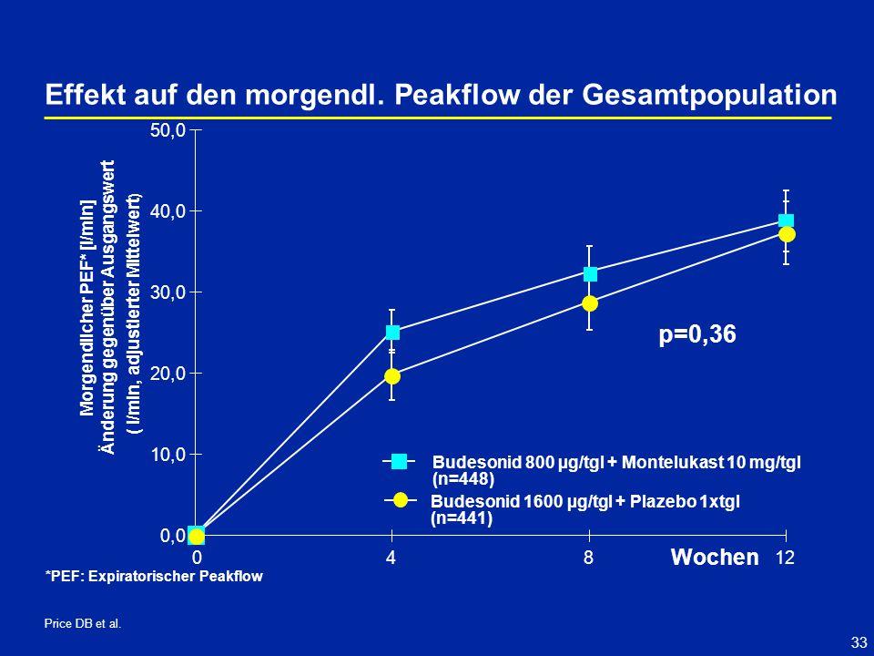 33 p=0,36 Effekt auf den morgendl. Peakflow der Gesamtpopulation 0,0 10,0 20,0 30,0 40,0 50,0 04812 Budesonid 800 µg/tgl + Montelukast 10 mg/tgl (n=44