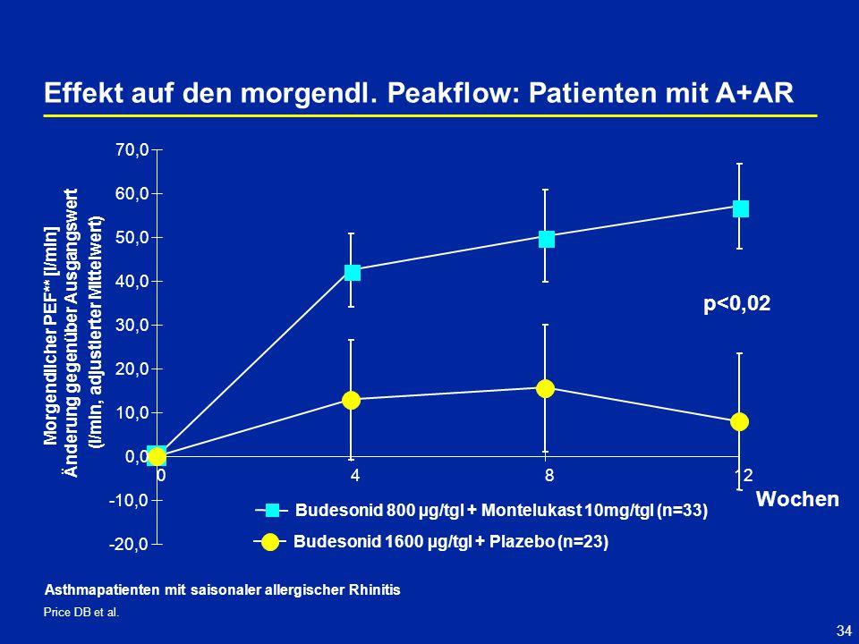 34 p<0,02 Price DB et al. Effekt auf den morgendl. Peakflow: Patienten mit A+AR -20,0 -10,0 0,0 10,0 20,0 30,0 40,0 50,0 60,0 70,0 04812 Wochen Morgen