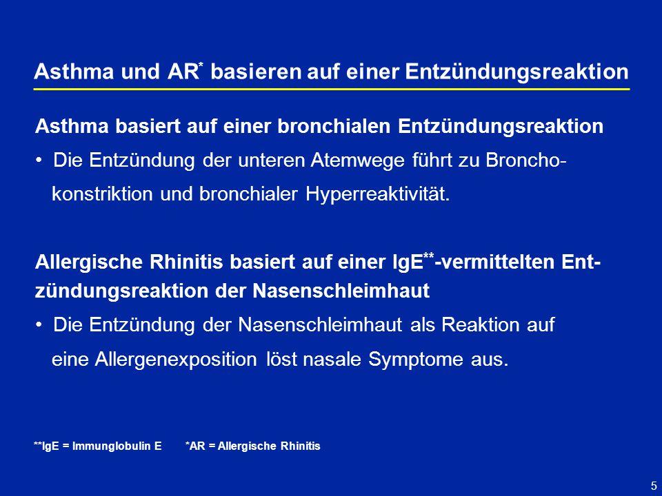 5 Asthma und AR * basieren auf einer Entzündungsreaktion **IgE = Immunglobulin E Asthma basiert auf einer bronchialen Entzündungsreaktion Die Entzündung der unteren Atemwege führt zu Broncho- konstriktion und bronchialer Hyperreaktivität.