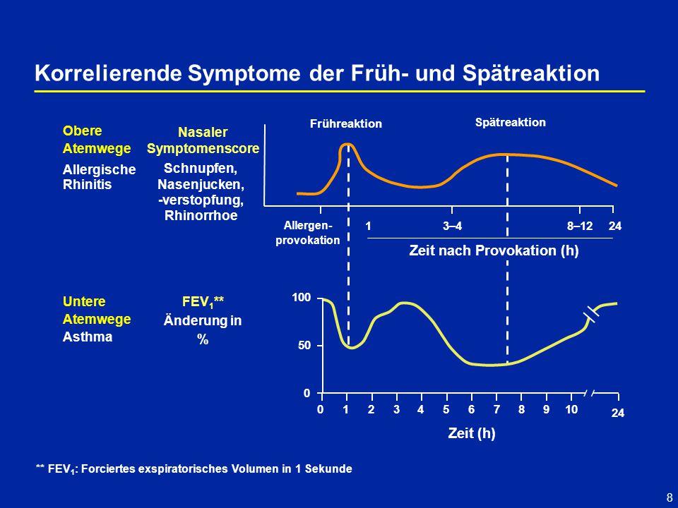 8 Korrelierende Symptome der Früh- und Spätreaktion Asthma Nasaler Symptomenscore Zeit nach Provokation (h) 1 Allergen- provokation 3–48–1224 Frühreak