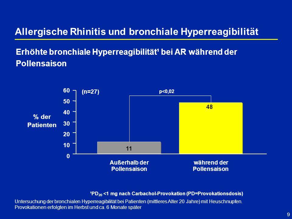 9 Untersuchung der bronchialen Hyperreagibilität bei Patienten (mittleres Alter 20 Jahre) mit Heuschnupfen. Provokationen erfolgten im Herbst und ca.