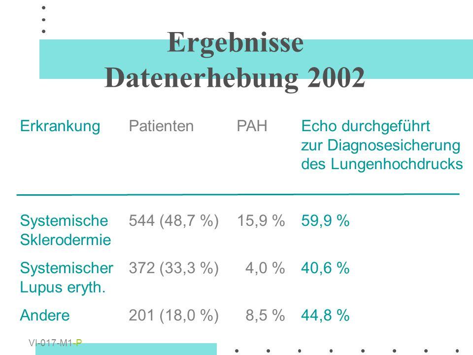 ErkrankungPatientenPAHEcho durchgeführt zur Diagnosesicherung des Lungenhochdrucks Systemische544 (48,7 %)15,9 %59,9 % Sklerodermie Systemischer372 (3