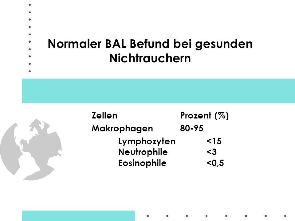 Normaler BAL Befund bei gesunden Nichtrauchern Zellen Prozent (%) Makrophagen 80-95 Lymphozyten<15 Neutrophile<3 Eosinophile<0,5