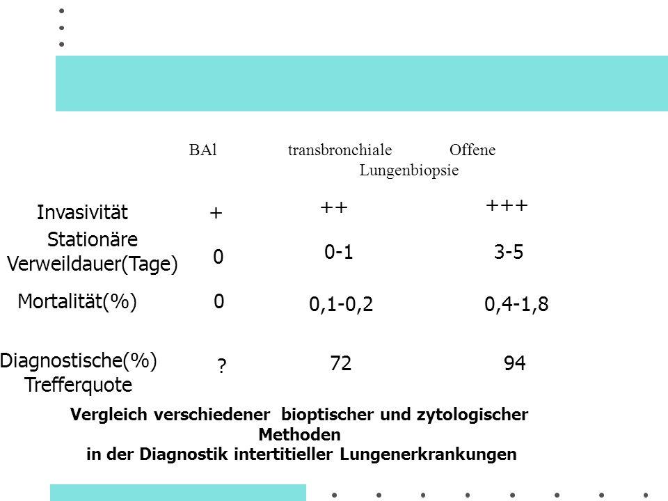 BAl transbronchiale Offene Lungenbiopsie Invasivität + ++ +++ Stationäre Verweildauer(Tage) 0 0-13-5 Mortalität(%) 0 0,1-0,20,4-1,8 Diagnostische(%) T