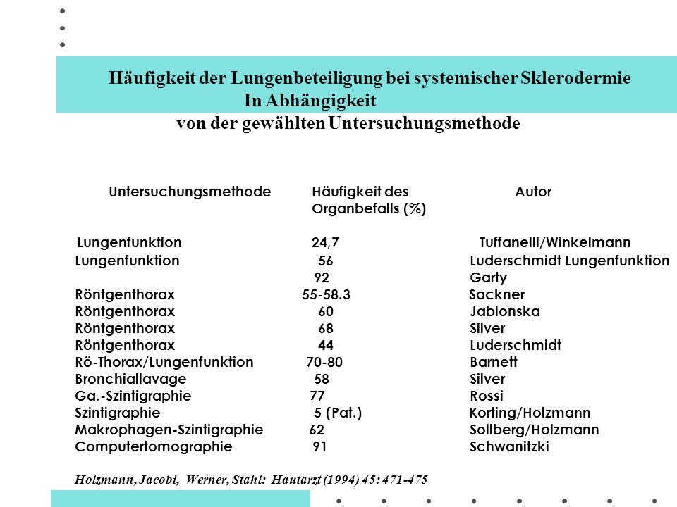 Lungenfunktion 56 Luderschmidt Lungenfunktion 92 Garty Röntgenthorax 55-58.3 Sackner Röntgenthorax 60 Jablonska Röntgenthorax 68 Silver Röntgenthorax
