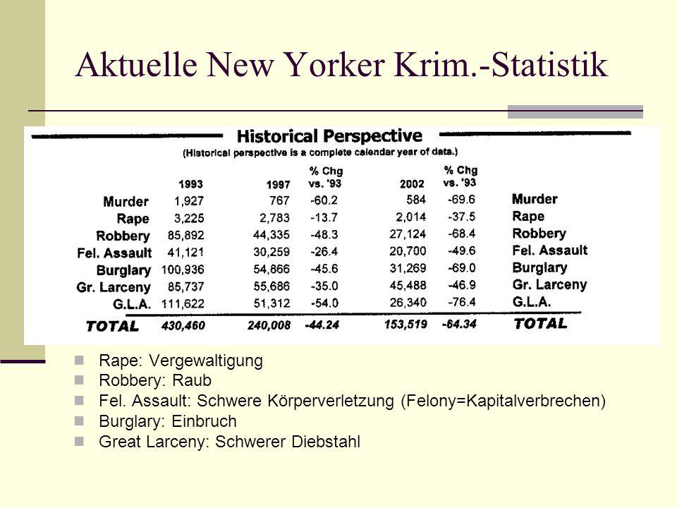 Aktuelle New Yorker Krim.-Statistik Rape: Vergewaltigung Robbery: Raub Fel. Assault: Schwere Körperverletzung (Felony=Kapitalverbrechen) Burglary: Ein