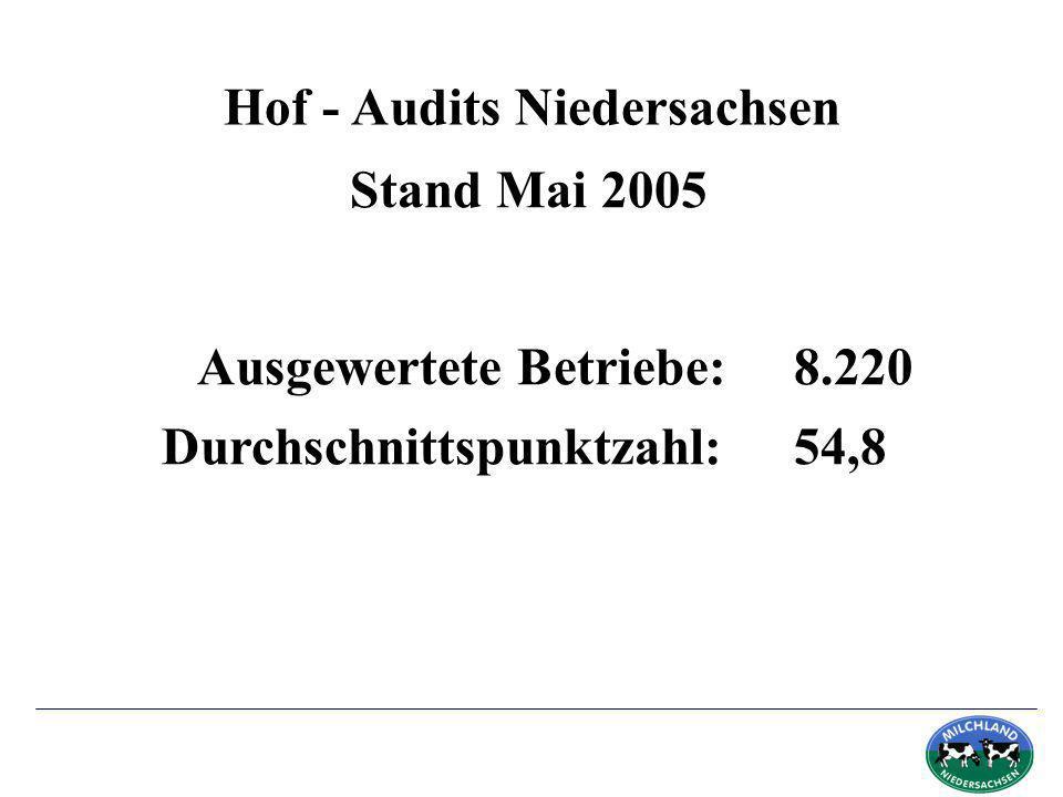 Hof - Audits Niedersachsen Ausgewertete Betriebe: 8.220 Stand Mai 2005 Durchschnittspunktzahl: 54,8