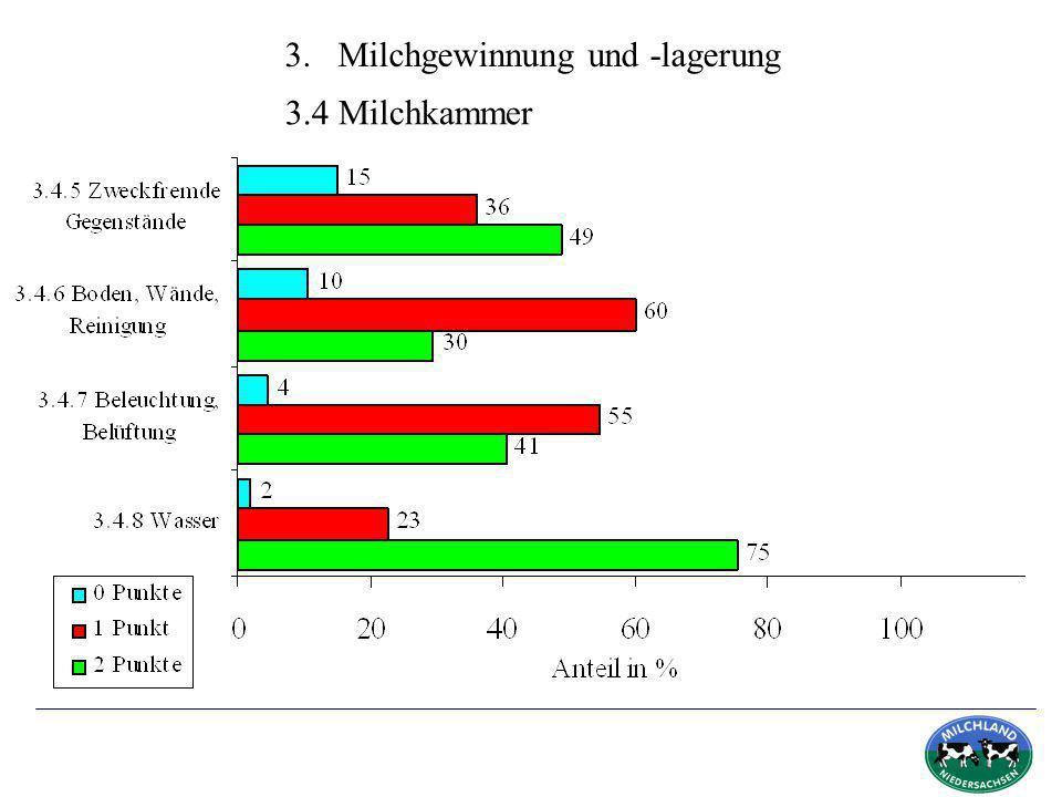 3. Milchgewinnung und -lagerung 3.4 Milchkammer