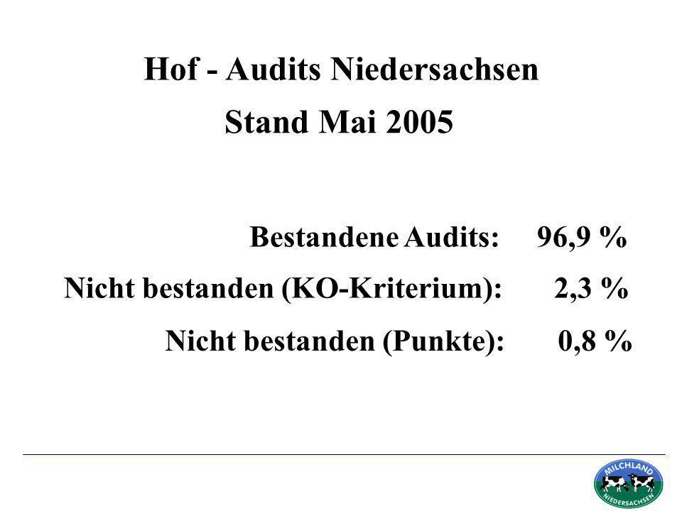 Hof - Audits Niedersachsen Bestandene Audits: 96,9 % Stand Mai 2005 Nicht bestanden (KO-Kriterium): 2,3 % Nicht bestanden (Punkte): 0,8 %