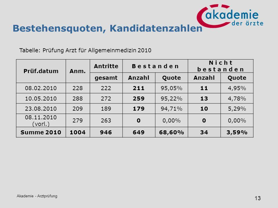 Akademie - Arztprüfung 13 Bestehensquoten, Kandidatenzahlen Tabelle: Prüfung Arzt für Allgemeinmedizin 2010 Prüf.datumAnm. AntritteB e s t a n d e n N