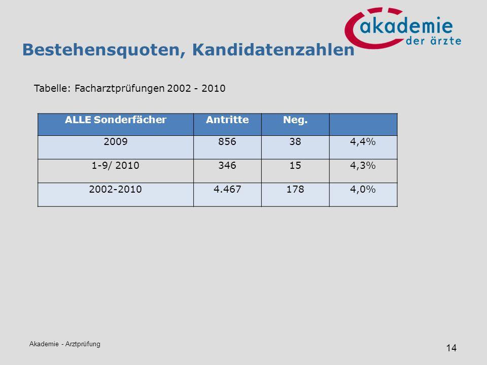 Akademie - Arztprüfung 14 Bestehensquoten, Kandidatenzahlen Tabelle: Facharztprüfungen 2002 - 2010 ALLE SonderfächerAntritteNeg. 2009856384,4% 1-9/ 20