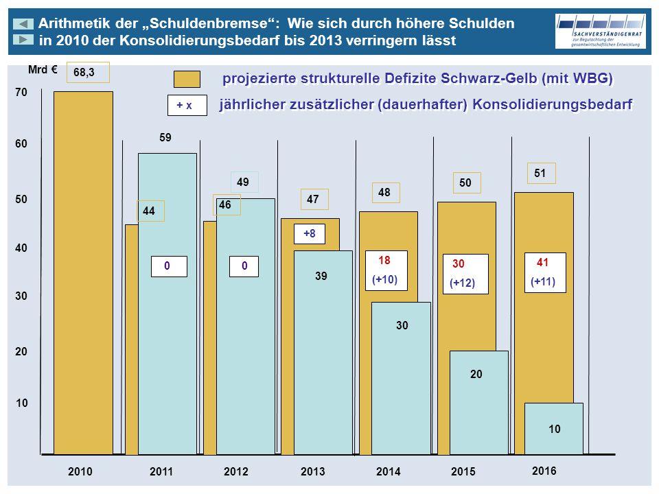 Arithmetik der Schuldenbremse: Wie sich durch höhere Schulden in 2010 der Konsolidierungsbedarf bis 2013 verringern lässt Arithmetik der Schuldenbremse: Wie sich durch höhere Schulden in 2010 der Konsolidierungsbedarf bis 2013 verringern lässt 201020112012201420132015 2016 10 20 30 40 50 60 70 Mrd 51 10 41 68,3 projezierte strukturelle Defizite Schwarz-Gelb (mit WBG) 39 +8 30 18 (+10) 20 30 (+12) 41 (+11) + x jährlicher zusätzlicher (dauerhafter) Konsolidierungsbedarf 47 48 50 59 44 0 49 0 46