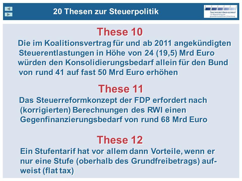 20 Thesen zur Steuerpolitik These 10 Die im Koalitionsvertrag für und ab 2011 angekündigten Steuerentlastungen in Höhe von 24 (19,5) Mrd Euro würden den Konsolidierungsbedarf allein für den Bund von rund 41 auf fast 50 Mrd Euro erhöhen These 10 Die im Koalitionsvertrag für und ab 2011 angekündigten Steuerentlastungen in Höhe von 24 (19,5) Mrd Euro würden den Konsolidierungsbedarf allein für den Bund von rund 41 auf fast 50 Mrd Euro erhöhen These 11 Das Steuerreformkonzept der FDP erfordert nach (korrigierten) Berechnungen des RWI einen Gegenfinanzierungsbedarf von rund 68 Mrd Euro These 11 Das Steuerreformkonzept der FDP erfordert nach (korrigierten) Berechnungen des RWI einen Gegenfinanzierungsbedarf von rund 68 Mrd Euro These 12 Ein Stufentarif hat vor allem dann Vorteile, wenn er nur eine Stufe (oberhalb des Grundfreibetrags) auf- weist (flat tax) These 12 Ein Stufentarif hat vor allem dann Vorteile, wenn er nur eine Stufe (oberhalb des Grundfreibetrags) auf- weist (flat tax)