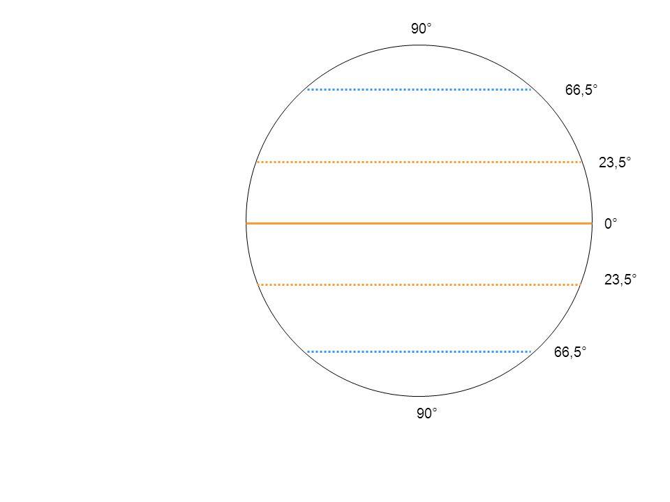 0° 23,5° 66,5° 90° Nordpol Polarkreis Nördl. Wendekreis Äquator Südl. Wendekreis Polarkreis Südpol