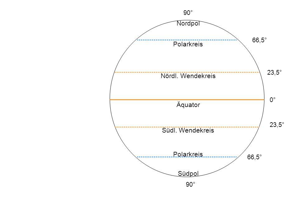 0° 23,5° 66,5° 90° T T T HHH HHH Äquatoriale Tiefdruckrinne Subtropisch-Randtropischer Hochdruckgürtel NO-Passat SO-Passat ( ITC )