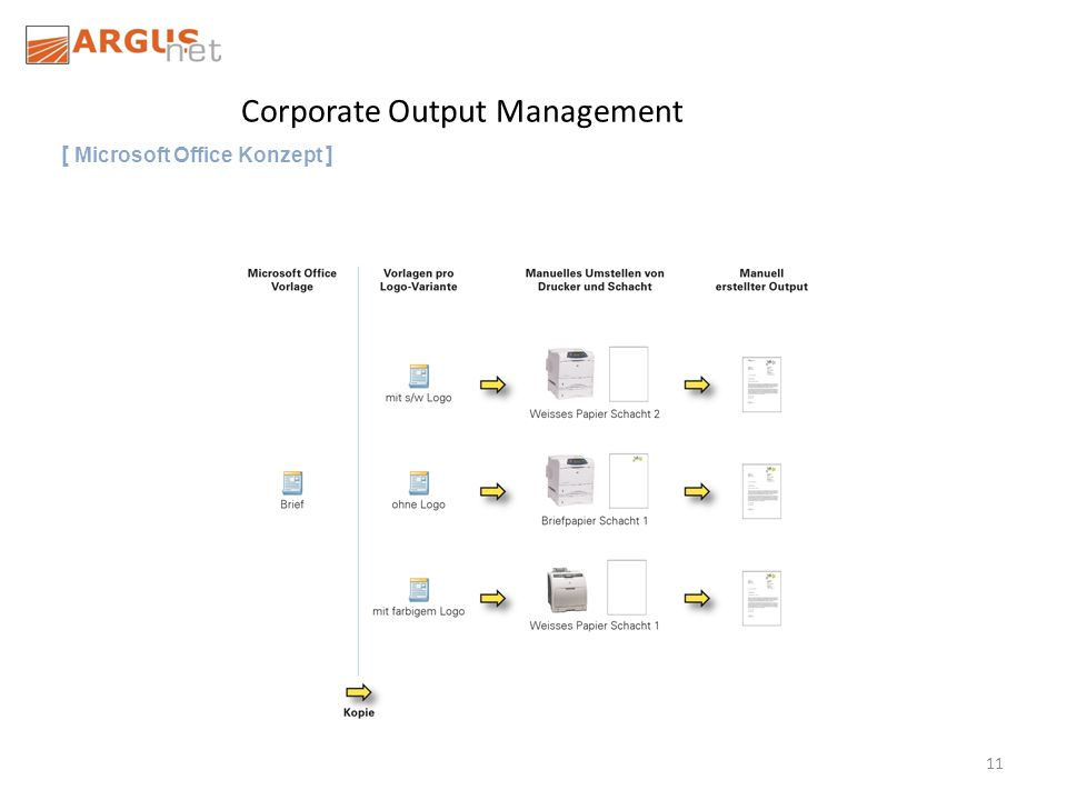 11 Corporate Output Management [ Microsoft Office Konzept ]