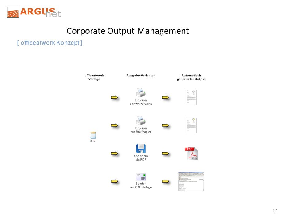 12 Corporate Output Management [ officeatwork Konzept ]