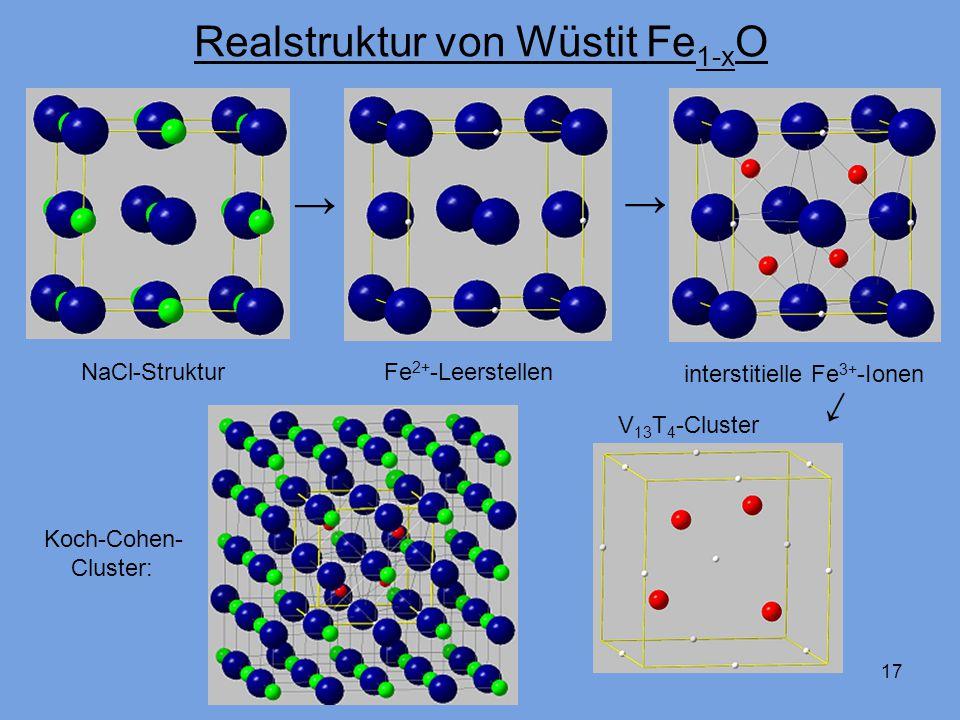 17 Realstruktur von Wüstit Fe 1-x O NaCl-Struktur Fe 2+ -Leerstellen interstitielle Fe 3+ -Ionen Koch-Cohen- Cluster: V 13 T 4 -Cluster