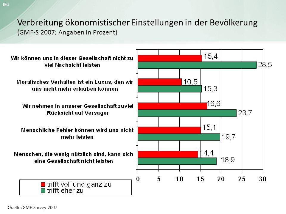 IKG Verbreitung ökonomistischer Einstellungen in der Bevölkerung (GMF-S 2007; Angaben in Prozent) Quelle: GMF-Survey 2007
