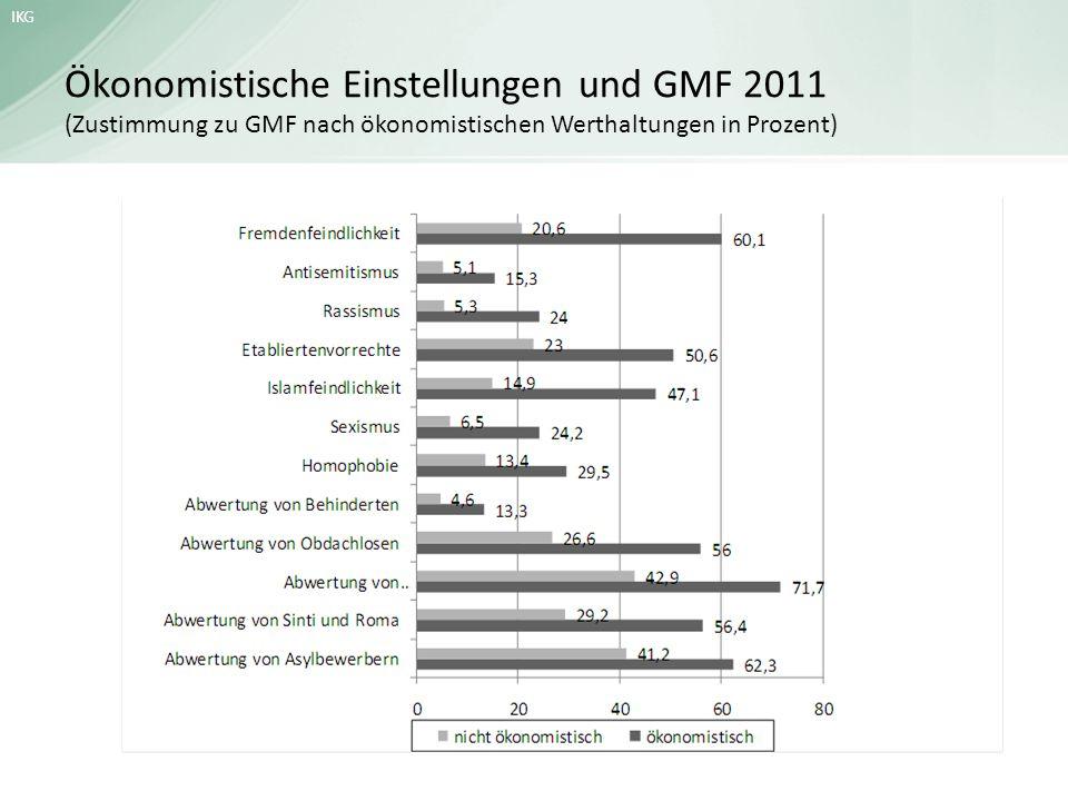 IKG Ökonomistische Einstellungen und GMF 2011 (Zustimmung zu GMF nach ökonomistischen Werthaltungen in Prozent)