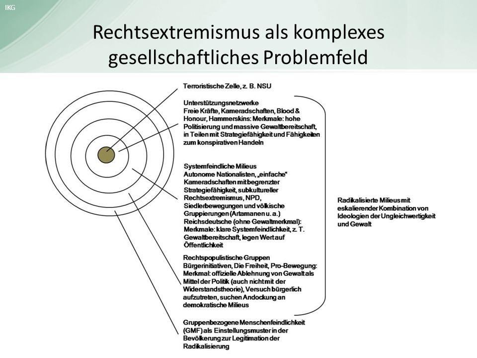 IKG Rechtsextremismus als komplexes gesellschaftliches Problemfeld