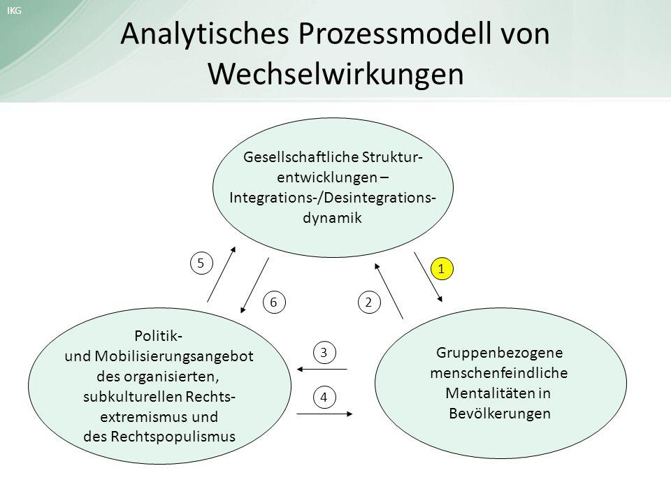 IKG Analytisches Prozessmodell von Wechselwirkungen Gesellschaftliche Struktur- entwicklungen – Integrations-/Desintegrations- dynamik Gruppenbezogene