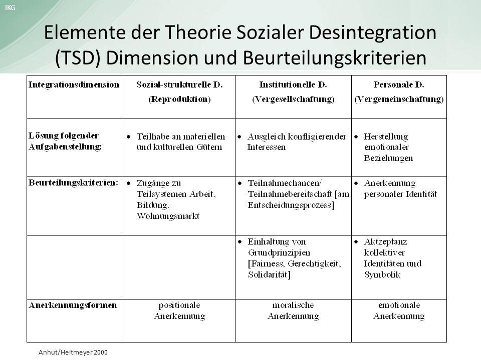 IKG Elemente der Theorie Sozialer Desintegration (TSD) Dimension und Beurteilungskriterien Anhut/Heitmeyer 2000