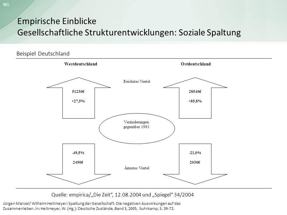 IKG Empirische Einblicke Gesellschaftliche Strukturentwicklungen: Soziale Spaltung 51230 +27,5% -49,5% 2490 28540 +85,8% -21,0% 2030 Veränderungen geg