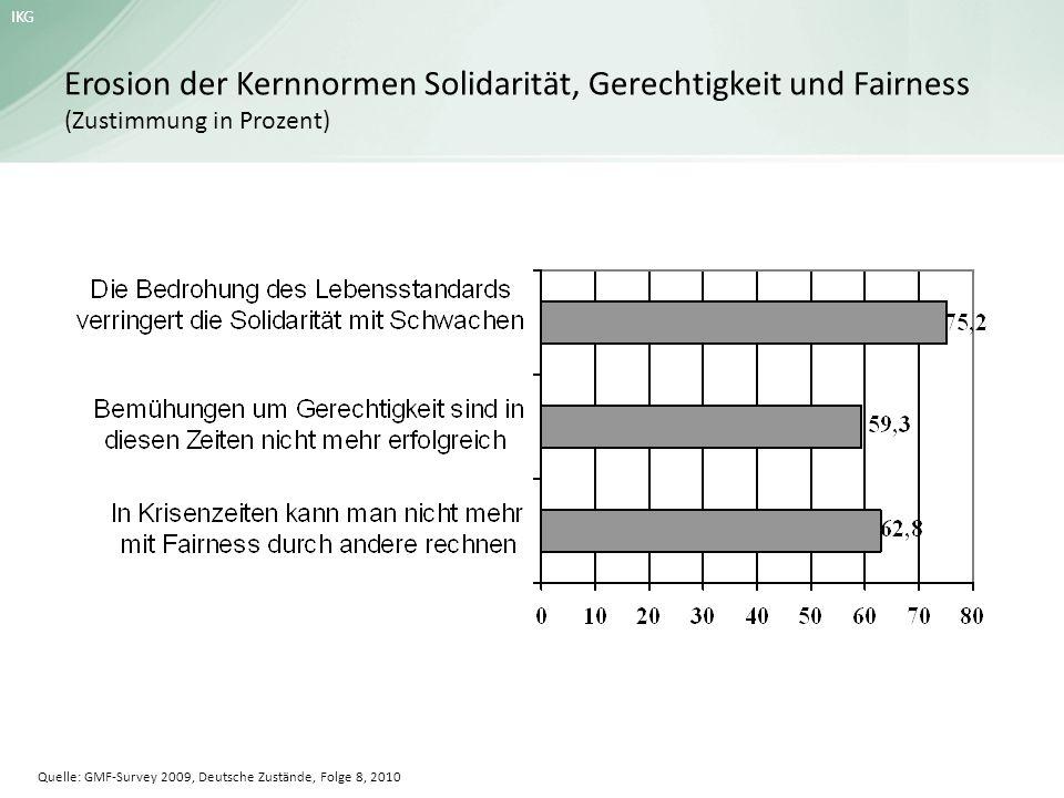 IKG Erosion der Kernnormen Solidarität, Gerechtigkeit und Fairness (Zustimmung in Prozent) Quelle: GMF-Survey 2009, Deutsche Zustände, Folge 8, 2010
