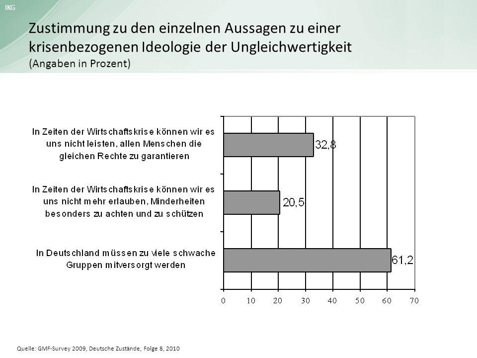 IKG Zustimmung zu den einzelnen Aussagen zu einer krisenbezogenen Ideologie der Ungleichwertigkeit (Angaben in Prozent) Quelle: GMF-Survey 2009, Deuts