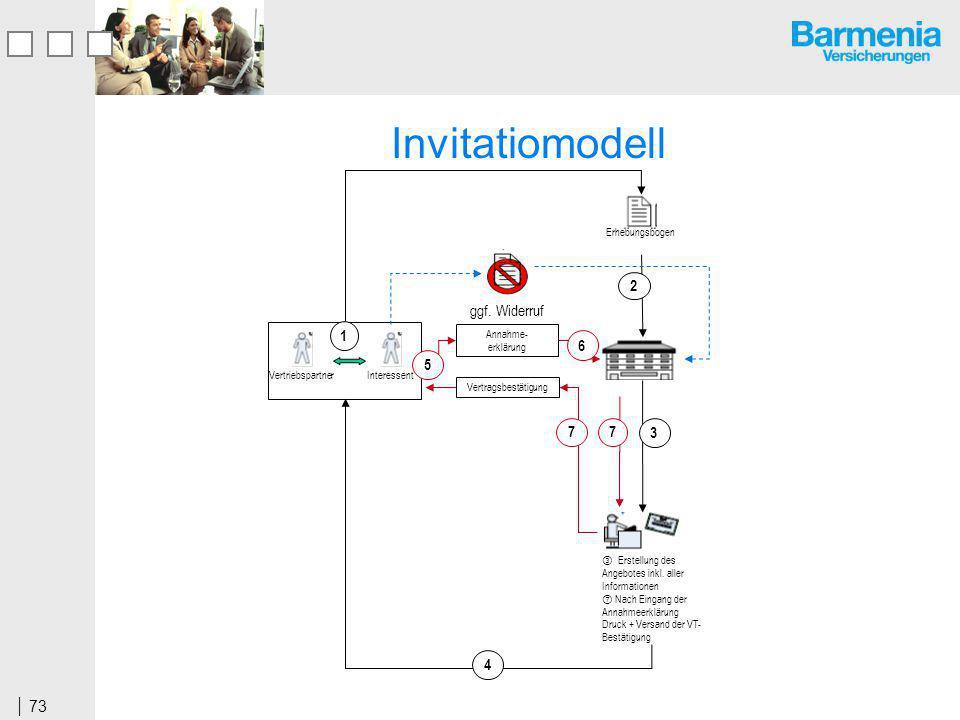 73 Invitatiomodell Vertragsbestätigung Erstellung des Angebotes inkl.