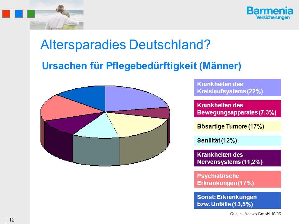 12 Altersparadies Deutschland? Ursachen für Pflegebedürftigkeit (Männer) Krankheiten des Kreislaufsystems (22%) Krankheiten des Bewegungsapparates (7,