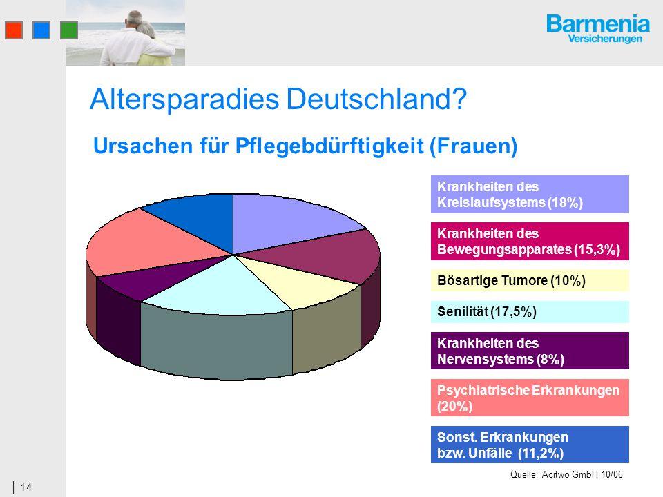 14 Altersparadies Deutschland? Ursachen für Pflegebdürftigkeit (Frauen) Krankheiten des Kreislaufsystems (18%) Krankheiten des Bewegungsapparates (15,