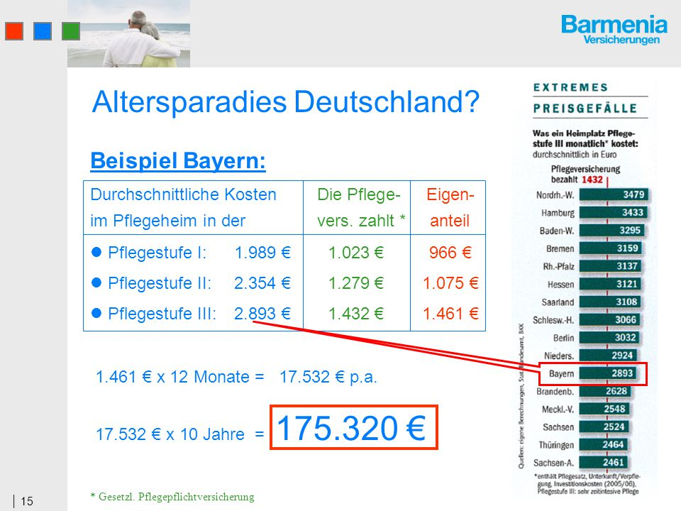 15 Altersparadies Deutschland. 1.461 x 12 Monate = 17.532 p.a.