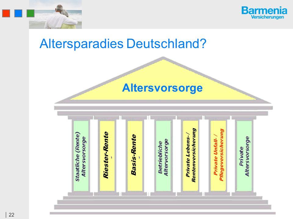 22 Altersparadies Deutschland? Altersvorsorge Riester-RenteBasis-Rente Private Lebens- / Rentenversicherung Private Unfall- / Pflegeversicherung