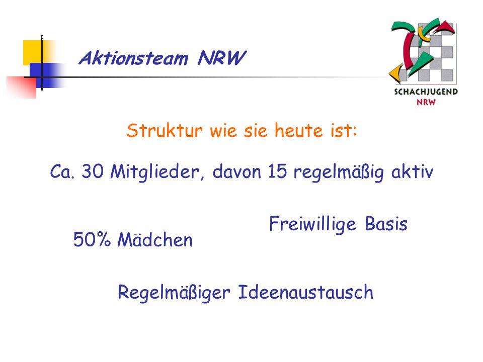 Aktionsteam NRW Struktur wie sie heute ist: Ca.