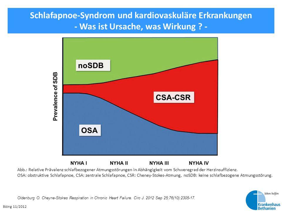 Böing 11/2012 Schlafapnoe-Syndrom und kardiovaskuläre Erkrankungen - Was ist Ursache, was Wirkung ? - Abb.: Relative Prävalenz schlafbezogener Atmungs