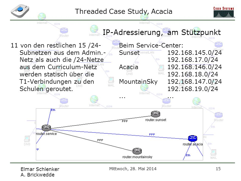 Threaded Case Study, Acacia Elmar Schlenker A.Brickwedde Mittwoch, 28.