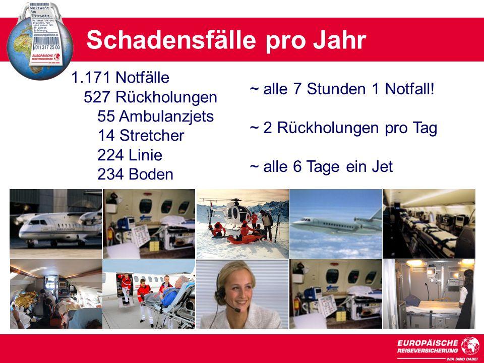 Schadensfälle pro Jahr 128.000 85.000 175.000 1.171 Notfälle 527 Rückholungen 55 Ambulanzjets 14 Stretcher 224 Linie 234 Boden ~ alle 7 Stunden 1 Notfall.