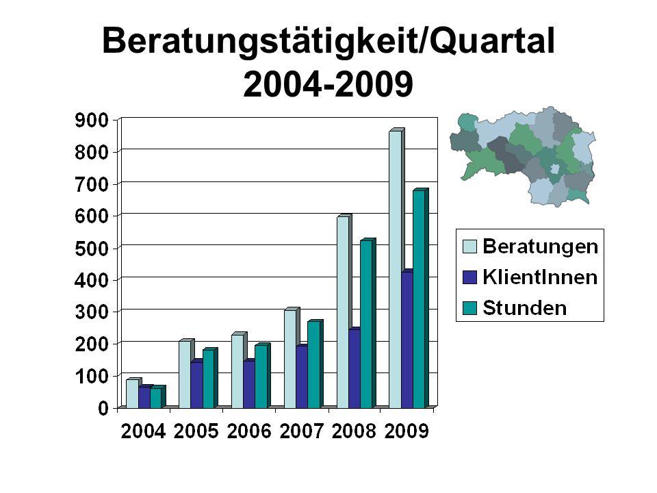 Beratungstätigkeit/Quartal 2004-2009