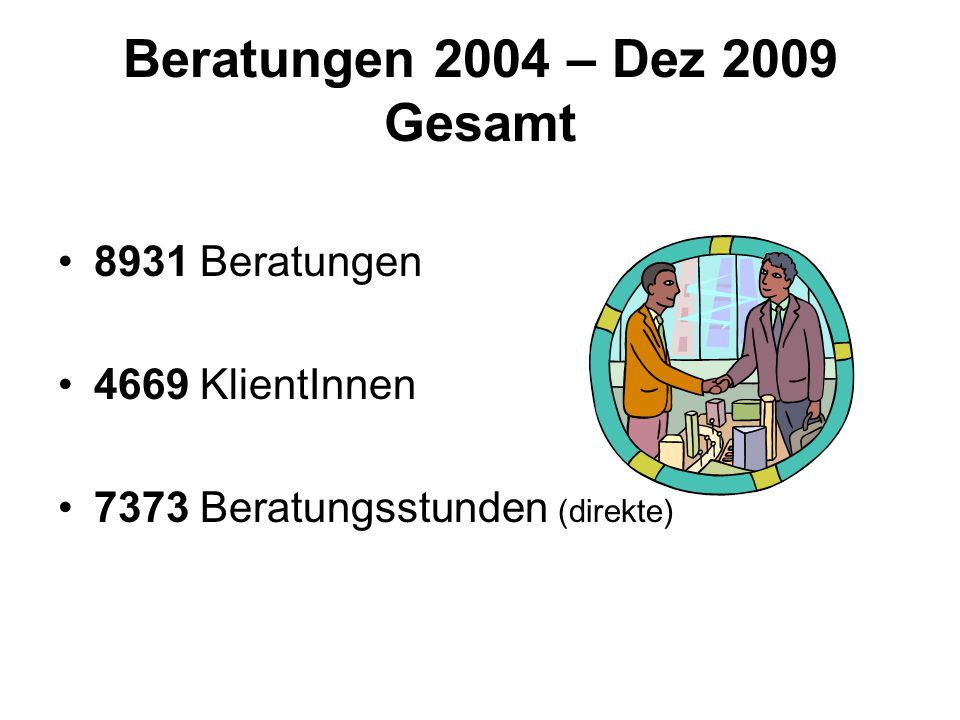 Beratungen 2004 – Dez 2009 Gesamt 8931 Beratungen 4669 KlientInnen 7373 Beratungsstunden (direkte)
